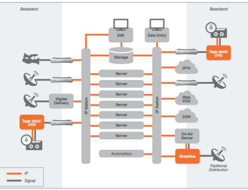 White Paper: Video Workflow Management